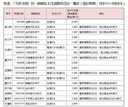 ▲同一期中3注頭獎一覽表。(圖/台灣彩券提供)