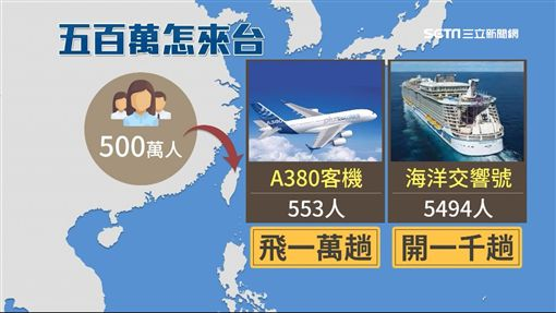 中國內部文件外流 接收台灣派500萬移民