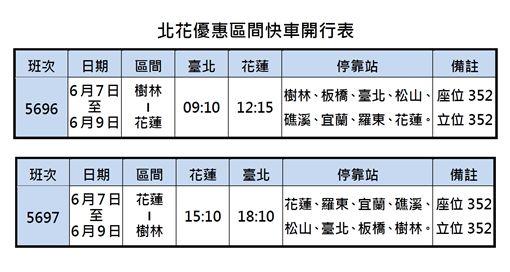 端午火車票5/23開搶!台鐵加開車 區間快北宜100元