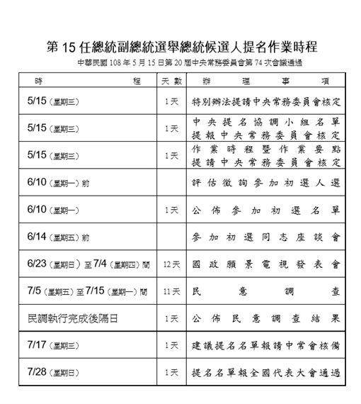 國民黨初選時程,國民黨