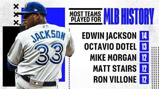 ▲傑克森(Edwin Jackson)17年效力14支大聯盟球隊,創下大聯盟紀錄。(圖/翻攝自推特)