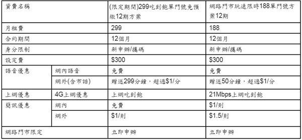台灣之星,亞太電信,吃到飽,資費,台星,亞太