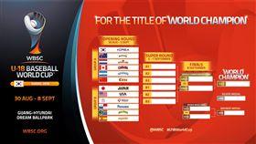 ▲U18青棒世界盃分組公布。(圖/取自WBSC官網)