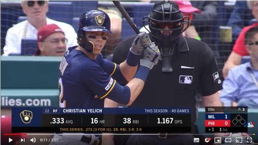 ▲費城人轉播單位疑似出包,葉立奇開轟前釀酒人已經先得1分。(圖/翻攝自MLB YouTube)