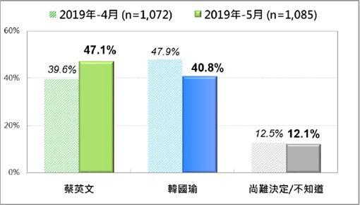 韓國瑜,蔡英文,民調 圖/台灣民意基金會提供