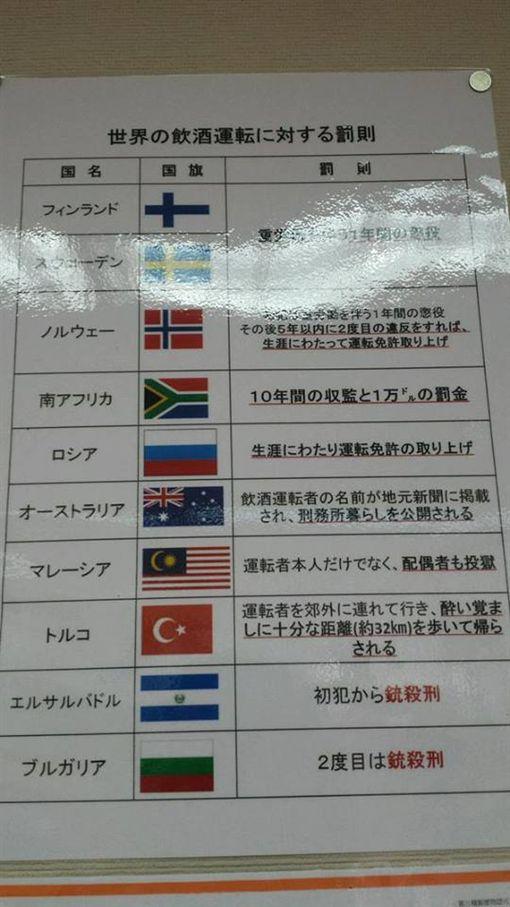 各國酒駕罰則(圖/翻攝自小老婆汽機車資訊網臉書)