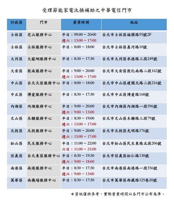 台北市,台北市產業發展局,節能家電補助,中華電信,門市,臨櫃申請