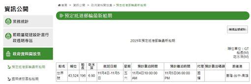 台中港務局資料