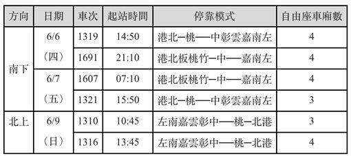 高鐵,加班車,端午節,連假,/台灣高鐵提供