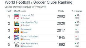 ▲世界俱樂部排名。(圖/翻攝footballdatabase網站)
