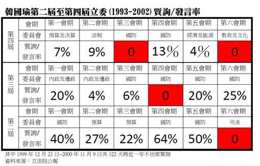 林昶佐去年整理韓國瑜3屆立委發言率,臉書