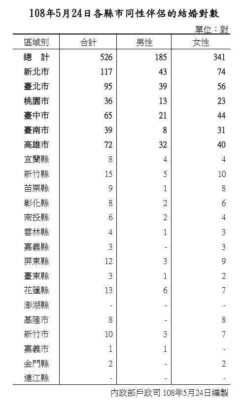 5月24日各縣市同性伴侶的結婚登記對數統計表。(圖/內政部提供)
