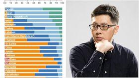 王浩宇,CSIS智庫的最新貧富差距統計,組合圖