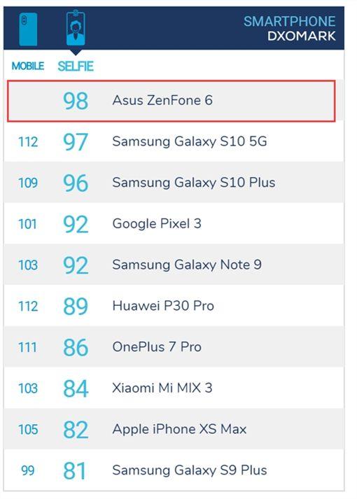 華碩,ZenFone 6,DxOMark,前置相機,前鏡頭圖/翻攝自DxOMark