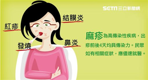 麻疹圖/翻攝自台中市政府官網https://www.taichung.gov.tw/8868/8872/9962/867938/post