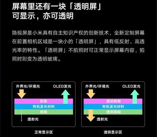 小米,小米隱視屏技術,林斌,螢幕下鏡頭技術