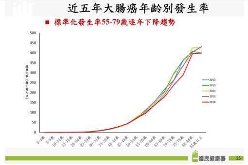 三立資料照 國民健康署 記者陳則凱