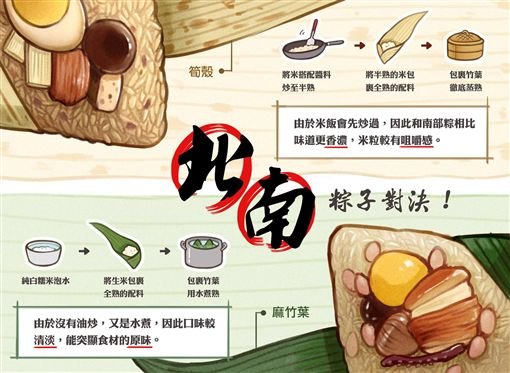 南部粽,北部粽,粽子/臉書圖文不符
