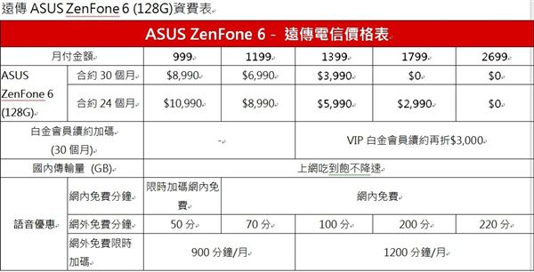 華碩,ZenFone 6,價格,資費,中華電信,遠傳電信,台灣大哥大,亞太電信