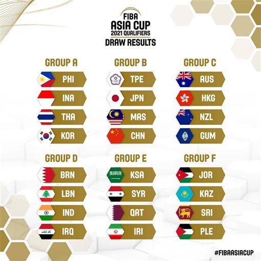 ▲亞洲盃籃球賽抽籤。(圖/取自FIBA官網)