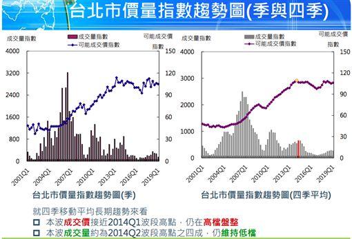 台北市價量。(圖/取自國泰房地產指數)