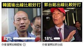 ▲《只是堵藍》辦網友投票問「如果要你選擇,你覺得選誰出線,對小英來說比較好對付?」82%網友投韓國瑜(圖/翻攝《只是堵藍》臉書)
