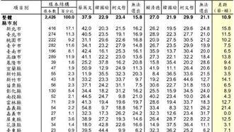 醒醒吧!綠黨民調這些縣市超挺韓國瑜