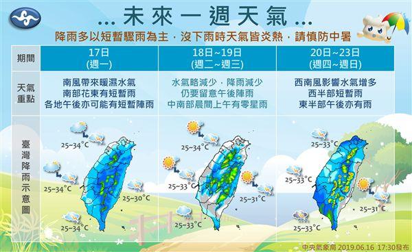 未來一週飆34度高溫!「這天」轉有雨 一圖秒懂7日天氣圖/報天氣-中央氣象局臉書