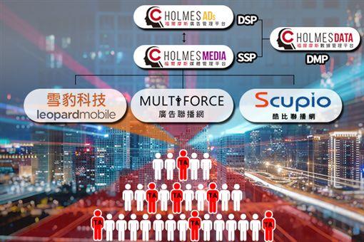 雪豹科技-獵戶行動聯播網:為全球第三大APP開發商。擁有知名APP如PhotoGrid、Clean Master…等,相關APP全球下載量近50億,在台灣日均曝光更高達4,000萬!酷比聯播網:酷比深耕台灣市場超過10年,嚴選台灣各大知名的新聞媒體和優質內容網站,合作網站超過600家!