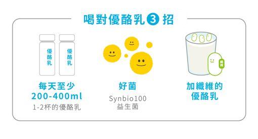 好食課,張宜臻,營養師,優酪乳,益生菌Synbio100,便祕