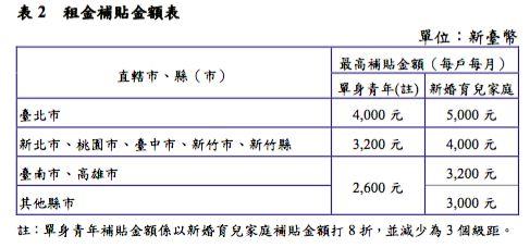 單身青年租金補貼。(圖/內政部提供)