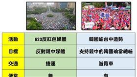 ▲網友整理「623反親中媒體大遊行」及韓國瑜「622台中造勢」差異點(圖/翻攝《打馬悍將粉絲團》臉書)