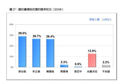 台灣民意基金會,國民黨總統初選互比