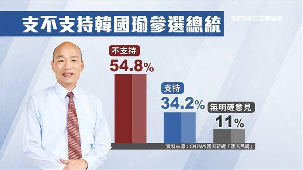 韓國瑜頻辦大型造勢 民調支持度不升反降