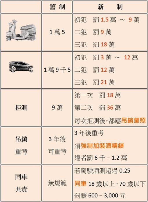 酒駕新制表/中市府提供