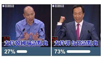 模擬投票結果出爐!郭董73%強壓韓