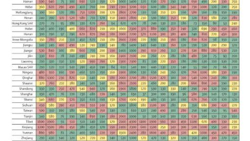 認同台灣是中國一省 刺胳針臉書被憤怒留言灌爆圖/The Lancet | Research | Mortality, morbidity, and risk factors in China and its provinces, 1990–2017: a systematic analysis for the Global Burden of Disease Study 2017