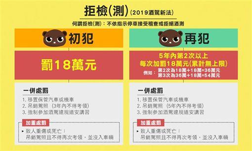 民進黨,立委,呂孫綾,杯緣子,酒駕,乘客,連坐罰,酒駕新制圖/翻攝臉書