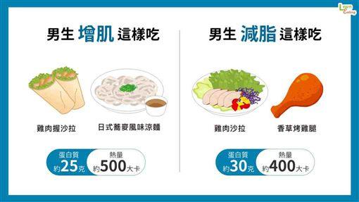 運動,飲食,好食課,營養師,楊哲雄,便利商店,增肌,減脂 ID-1996731