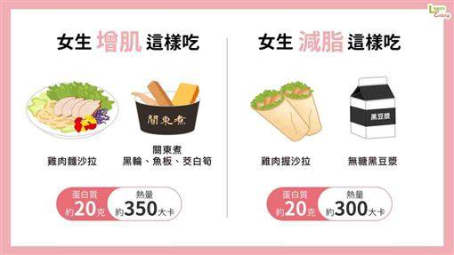 運動,飲食,好食課,營養師,楊哲雄,便利商店,增肌,減脂 ID-1996732
