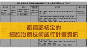 衛福部公布核准細胞治療機構,並呼籲民眾徵詢醫師專業意見勿聽信坊間違法廣告。(圖/翻攝自衛福部臉書粉絲團)