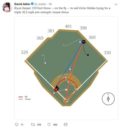 ▲哈波(Bryce Harper)這次右外野長傳三壘的距離是310英呎。(圖/翻攝自推特)