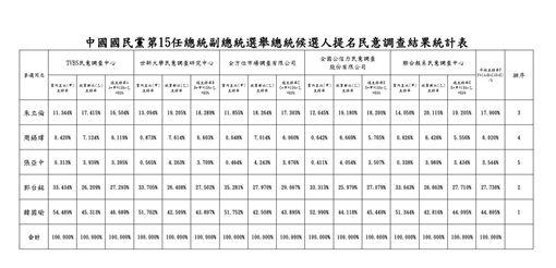 中國國民黨第15任總統副總統選舉總統候選人提名民意調查結果統計表,國民黨提供