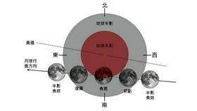 天文,月偏食,天象,天文科學教育館,月食,台北天文館,氣象局