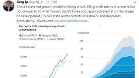 華爾街日報,中國,成長,GDP,台灣,葉偉平(圖/翻攝自Greg Ip推特)