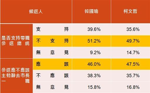 韓國瑜,柯文哲,帶職參選,民調 圖/品觀點民調中心提供