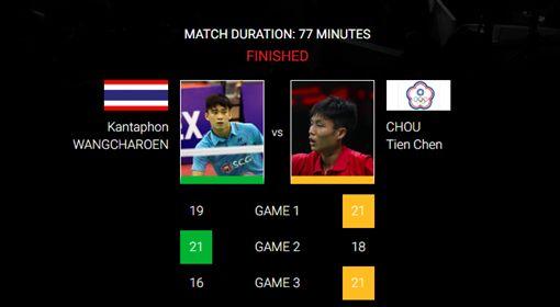 ▲周天成戰勝華裔泰籍王高倫,生涯首度闖印尼賽決賽。(圖/BWF官網)
