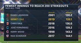 ▲休士頓太空人投手Gerrit Cole在7月下旬完成單季200K史上第2快。(圖/截自MLB.com)