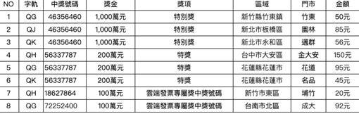 統一超商5-6月中獎發票