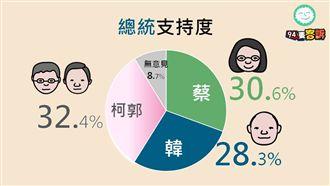 周周民調!94要客訴+綠黨選情分析
